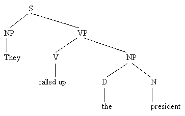 Grammar of english chapter 5 thus in 19 for the sake of convenience the verb and particle are placed in v together whereas the object is a separate np ccuart Image collections