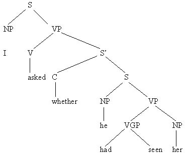 Grammar of english chapter 7 trees for a subject clause a subject predicate clause and an adverbial are given in 8 to 10 ccuart Image collections